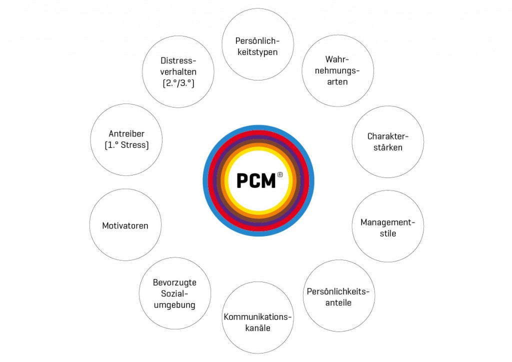 PCM_Blume